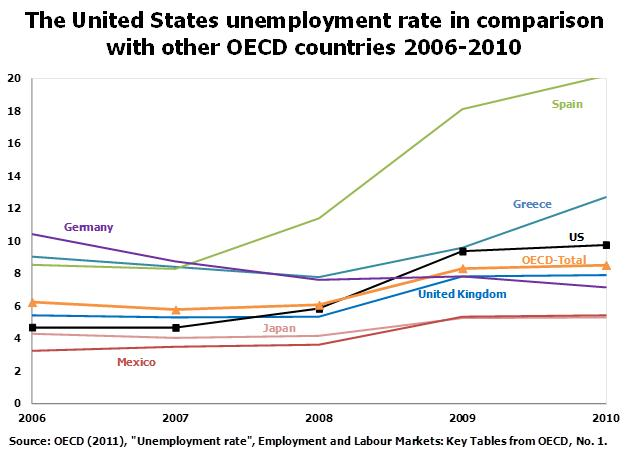 Unemployment In A Global Perspective Between The Numbers