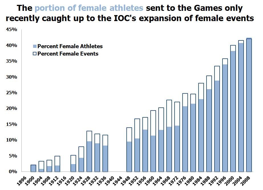 the history of women participation in sports Women's sports are more popular today than they've ever been from the wnba to the nwsl, women's leagues are grabbing a foothold on audiences everywhere, especially in the united states this wasn't always the case, though here are seven pioneer women who helped change how female athletes.