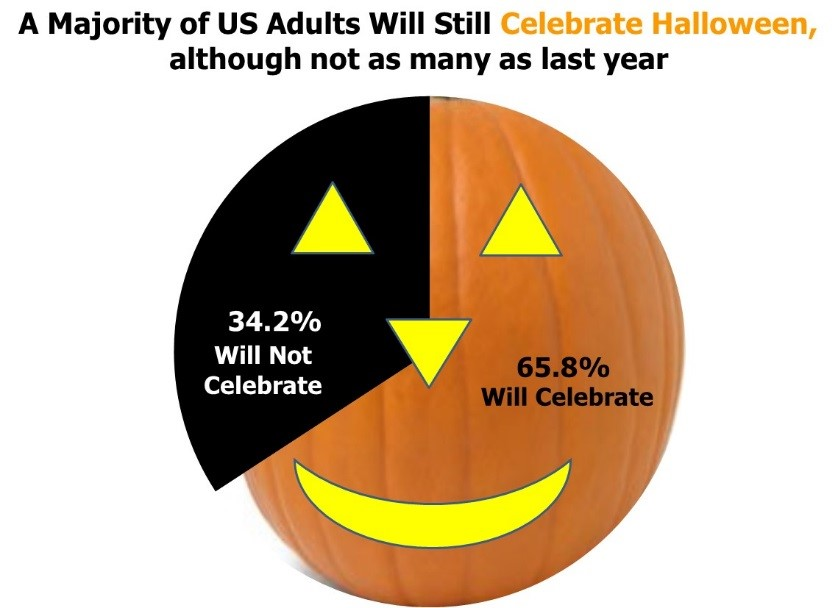 Halloween Chart 1