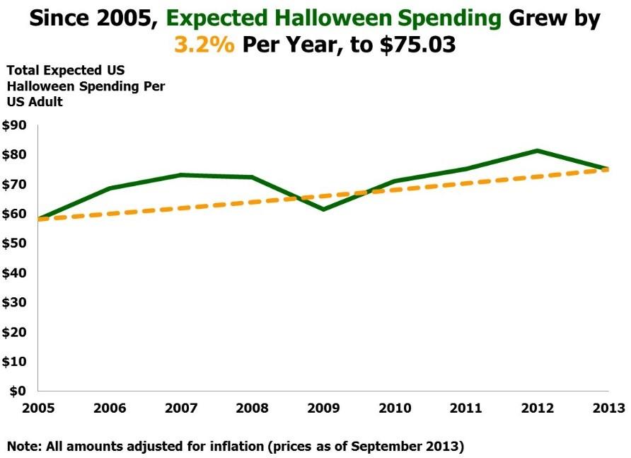 Halloween Chart 2