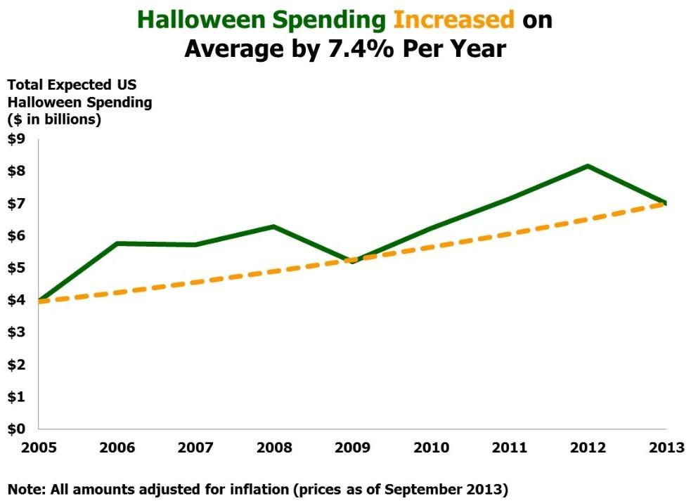 Halloween Chart 3