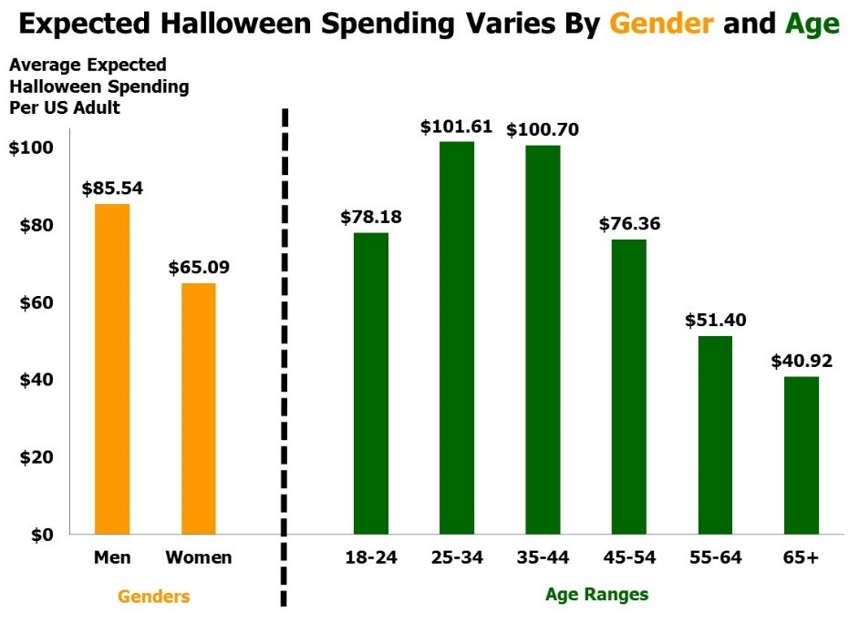 Halloween Chart 4