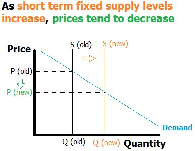 Southwest Blog Supply & Demand